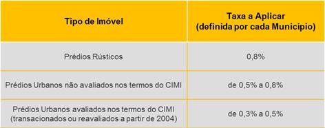 Tabela Geral do IMI